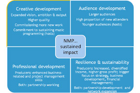 Click here to see our evaluation document for NMP…London and NMP…North West